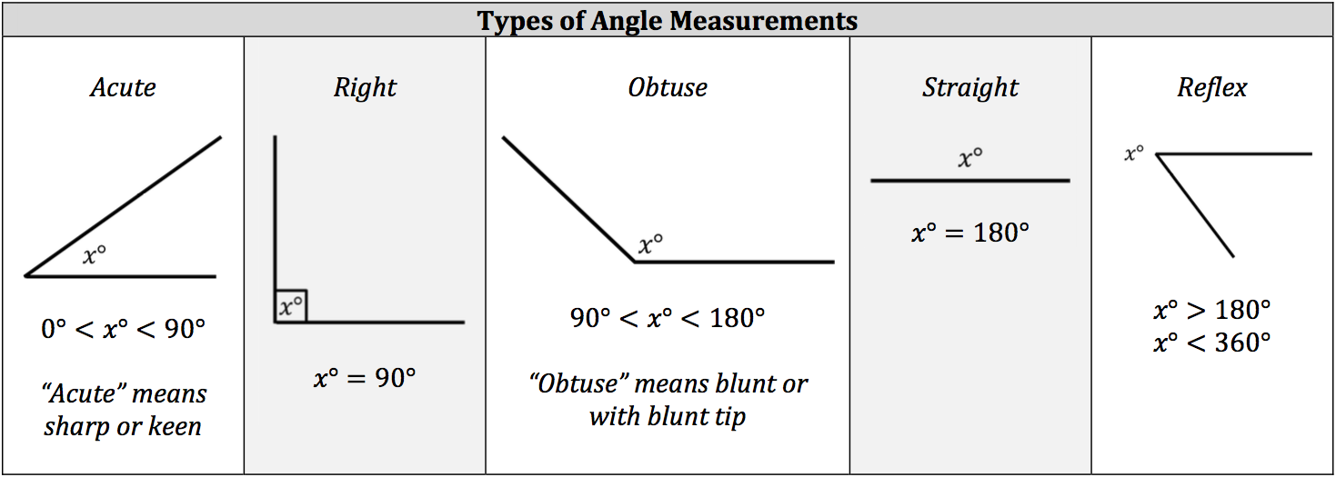 Types Of Angles : Isee math review types of angles piqosity adaptive
