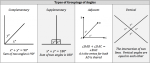 types of groupings of angles