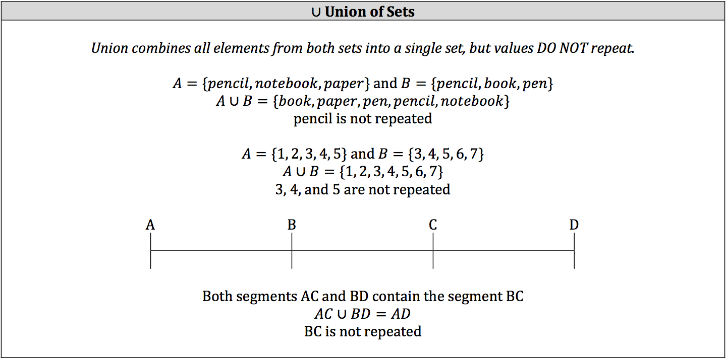 union-of-sets