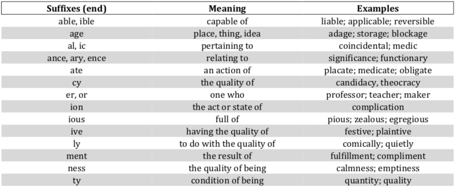 isee-verbal-reasoning-suffixes