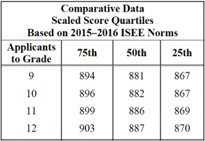 isee upper level scaled scores