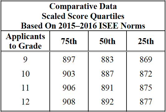 isee-upper-level-scaled-scores-quartiles-ma