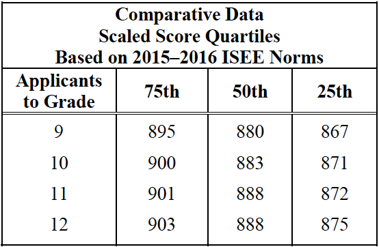 ISEE is One Test for Multiple Grades - Piqosity - Adaptive