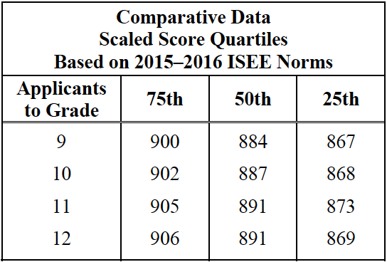 isee-upper-level-scaled-scores-quartiles-rc