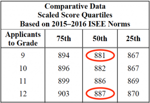 isee upper level scaled scores quartiles vr