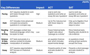 act vs sat comparison table