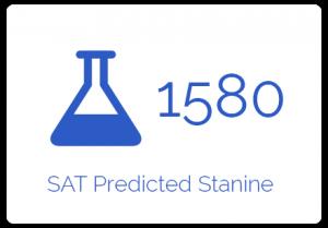 sat predicted score