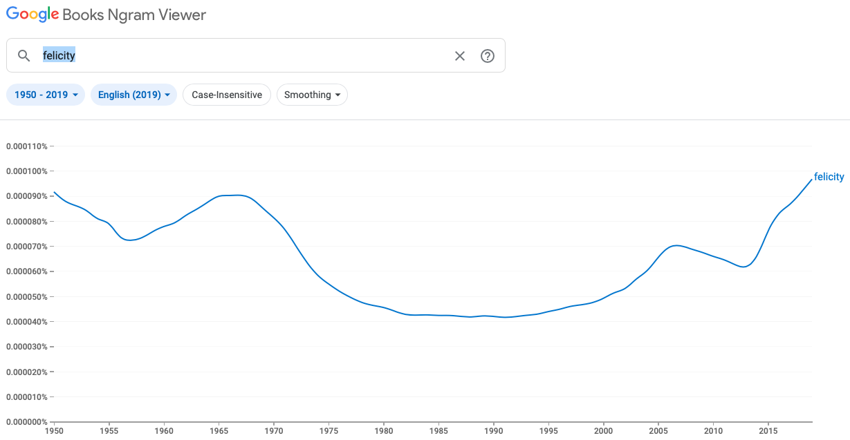 screenshot from Google ngrams for vocabulary word