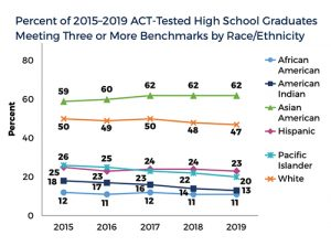 ACT Scores by Race for 2019