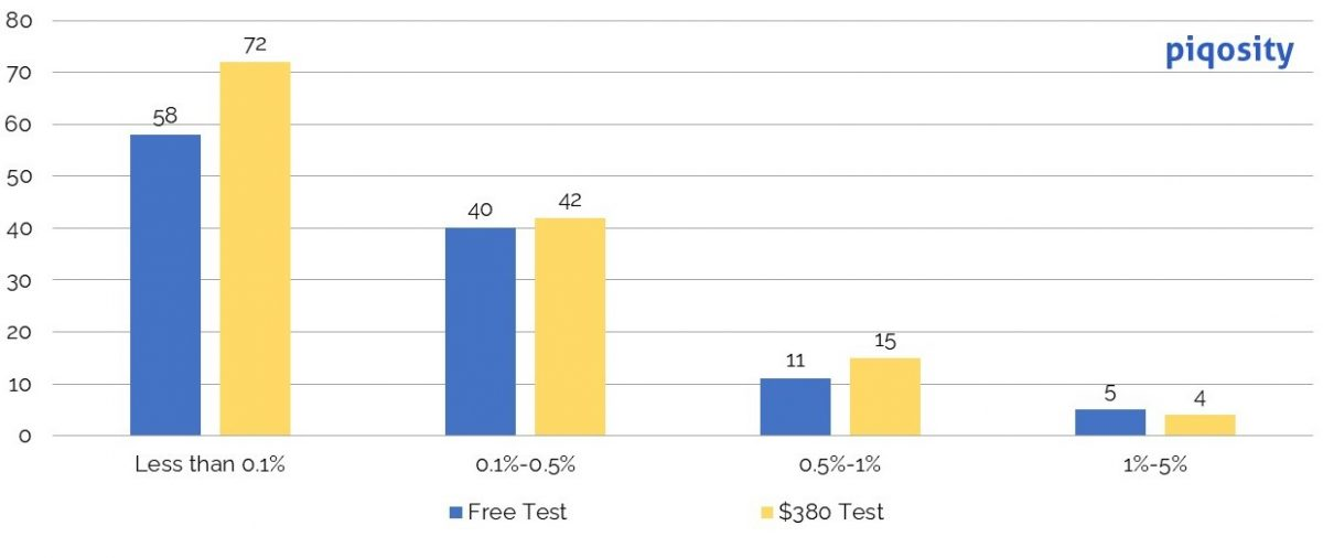 Bar chart showing distribution of ISEE practice test vocabulary words by difficulty