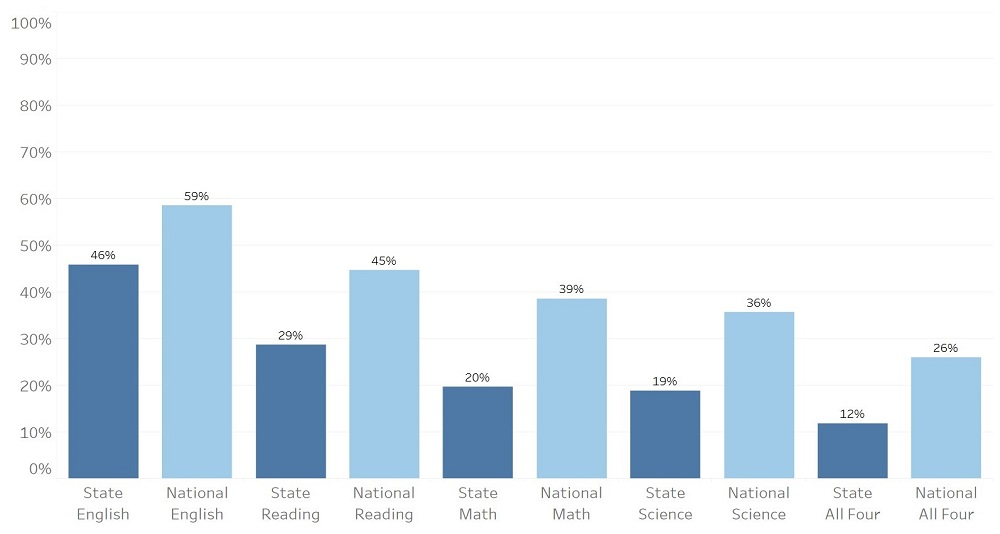 Mississippi ACT scores 2019 - percent of juniors meeting college readiness benchmarks