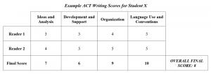 Sample ACT Writing Scores