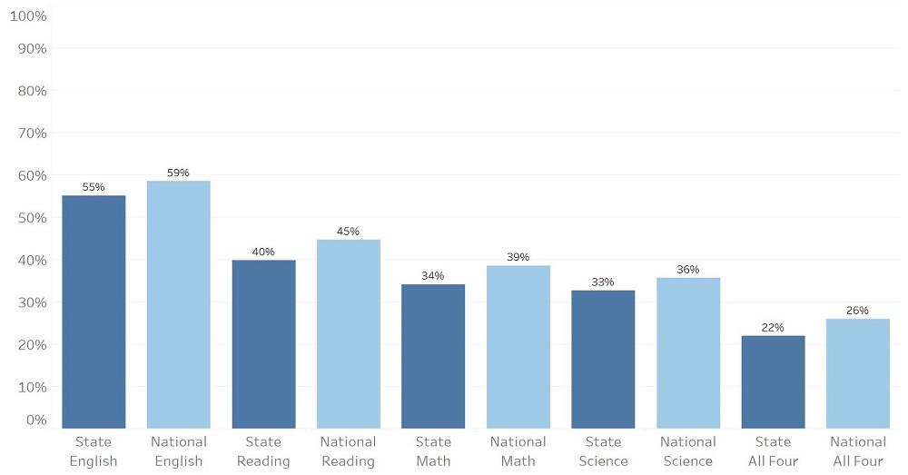 Comparison of Nebraska and US ACT averages