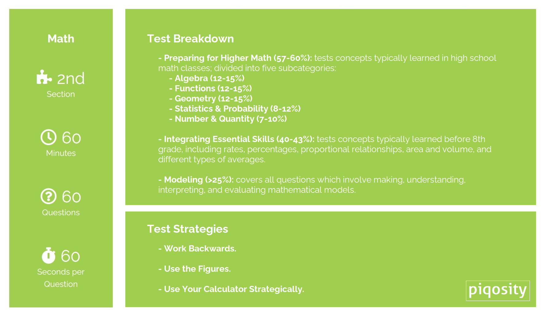 ACT Math Overview