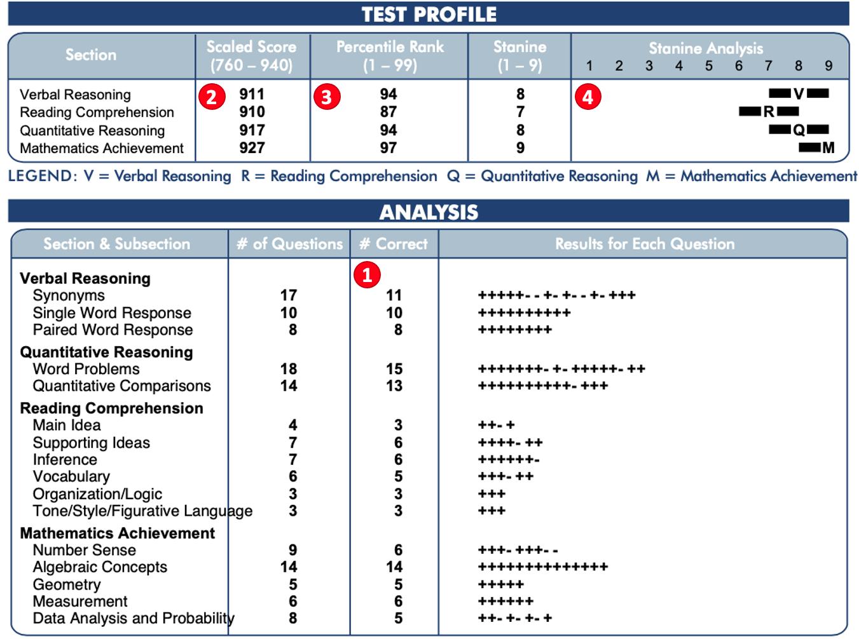 Sample ISEE Score Report