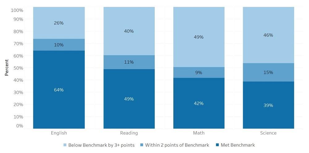 Kansas ACT Scores by Benchmark