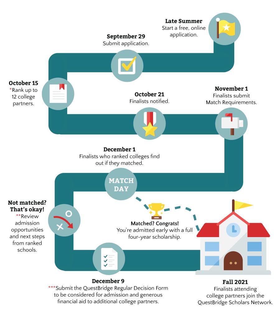 questbridge process