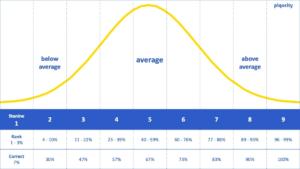 ISEE Scoring Chart