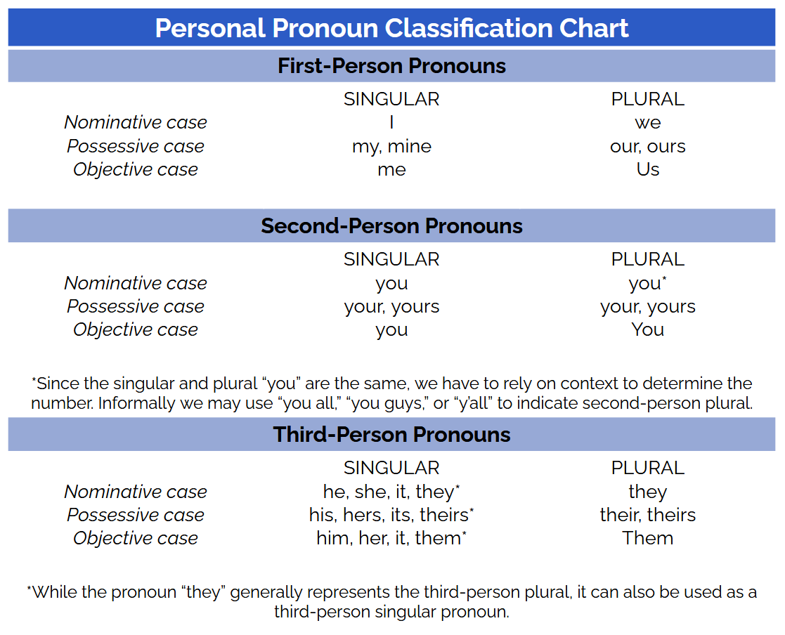 ACT grammar practice: pronoun chart