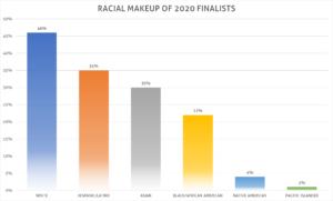questbridge 2020 race breakdown