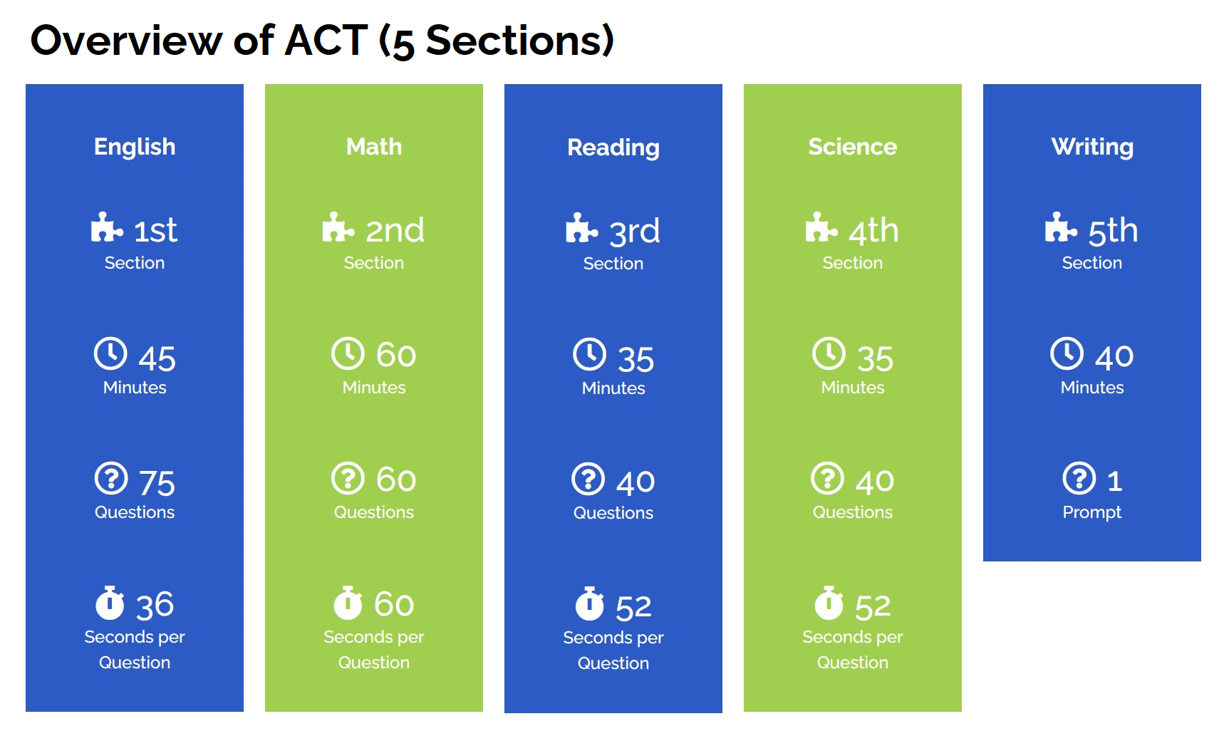 ACT overview