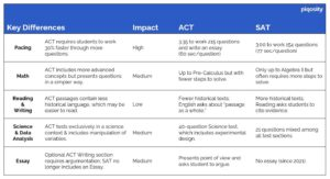 act sat comparison