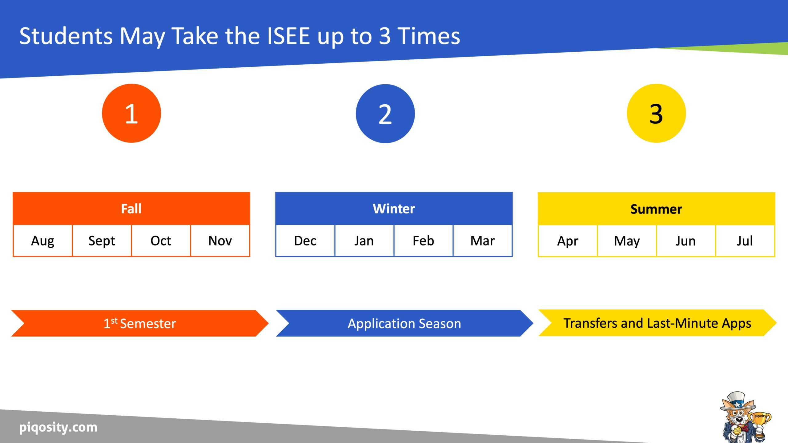 ISEE testing periods