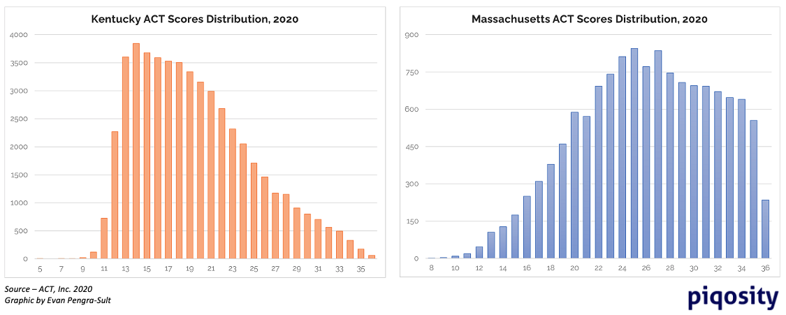 Two bar charts comparing distribution of 2020 ACT Scores between Kentucky and Massachusetts high school seniors.