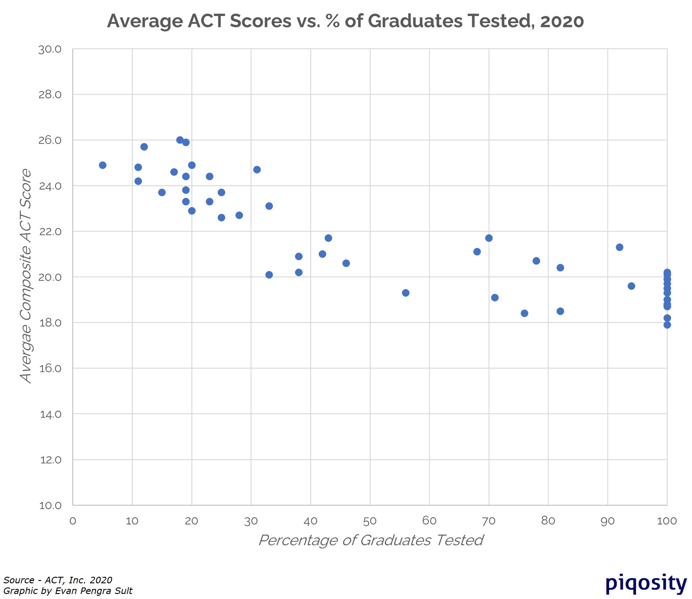 act scores vs percentage tested 2020
