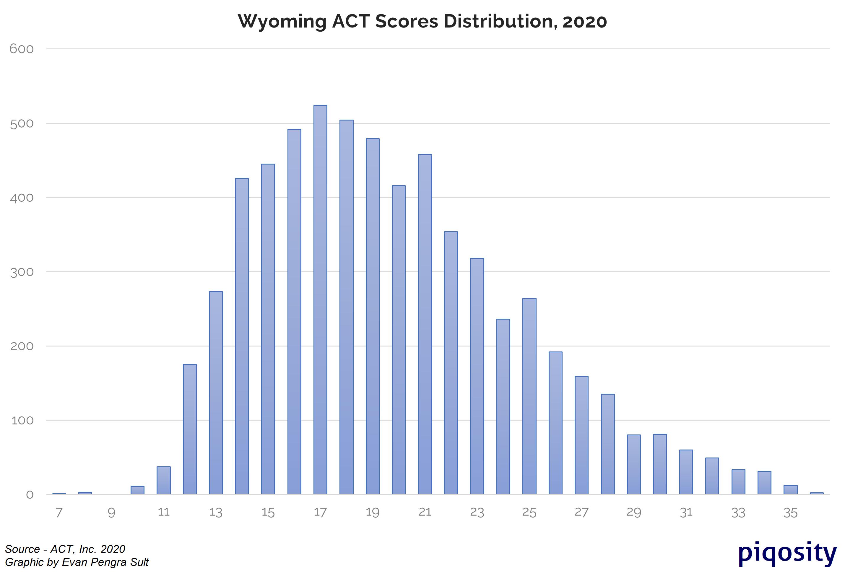 wyoming act scores distribution 2020