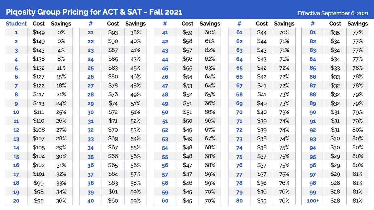 Piqosity's group pricing for ACT and SAT starts at $149.
